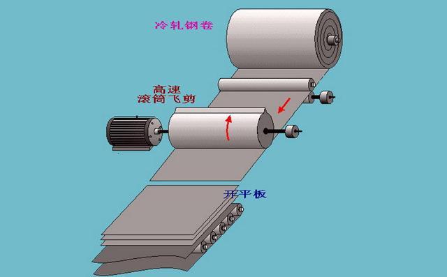 卷板开平板生产线加工过程视频图片